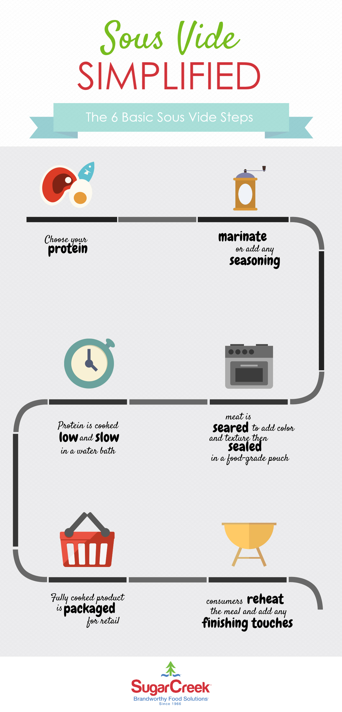 Don't Know How Sous Vide Works? Check Out Our Infographic.